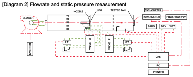 How Static Pressure Of A Fan Is Measured